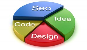 Diagrama Site SEO